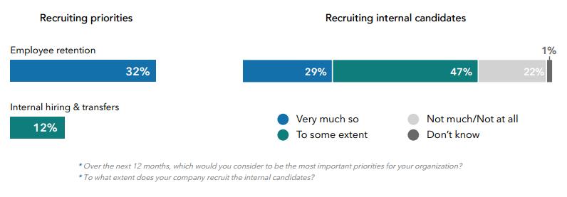 Recruiting Priorities FEED2016 - feria del empleo en la era digital