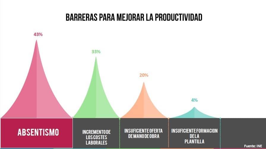 Barreras para mejorar la productividad - Feria del Empleo en la Era Digital