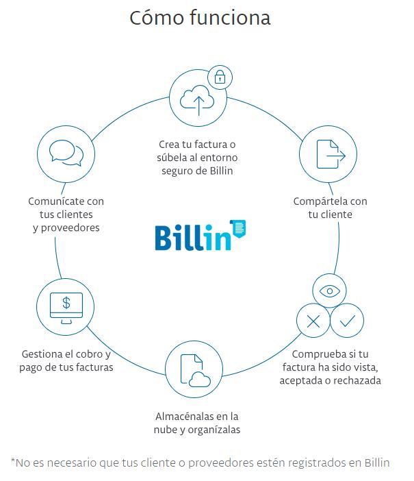 Como funciona Billin - Feria del Empleo en la Era Digital