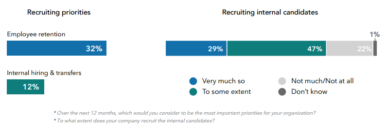 Recruiting Priorities FEED2016 - feria del empleo en la era digital
